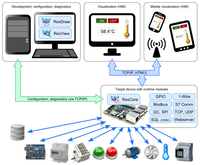 DIY automation and HVAC system runs Ubuntu Snappy on RPi