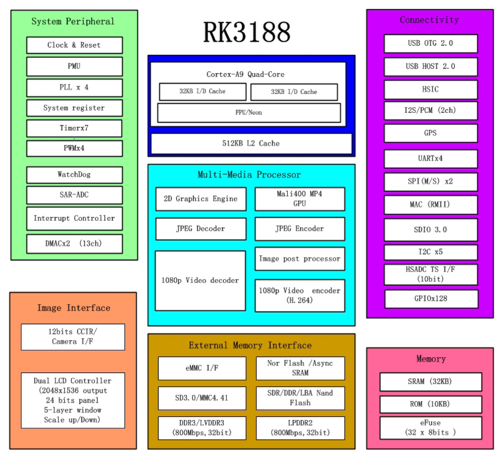 Open SBC runs Android and Linux on quad-core Rockchip