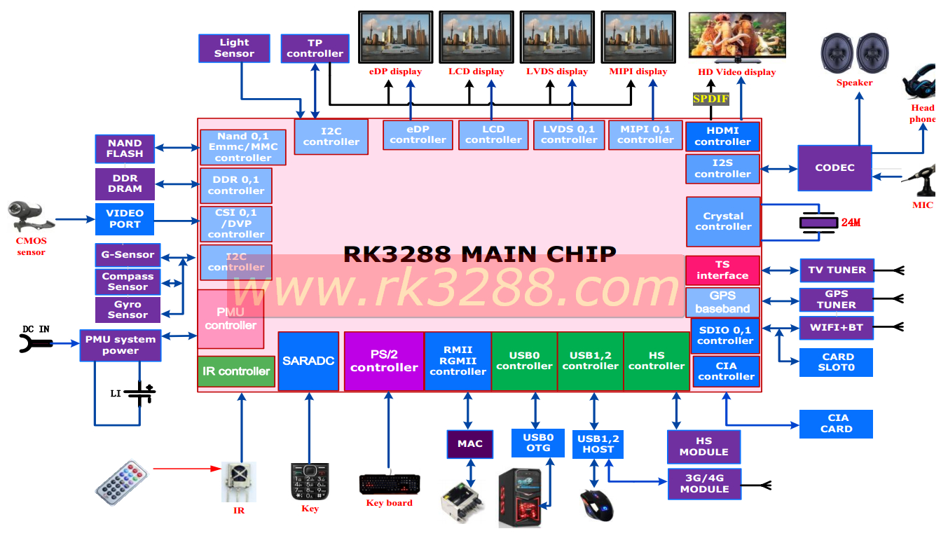 Rockchip Soc Rocks The Cortex A17 Mpeg 4 Block Diagram Rk3288 Click Image To Enlarge