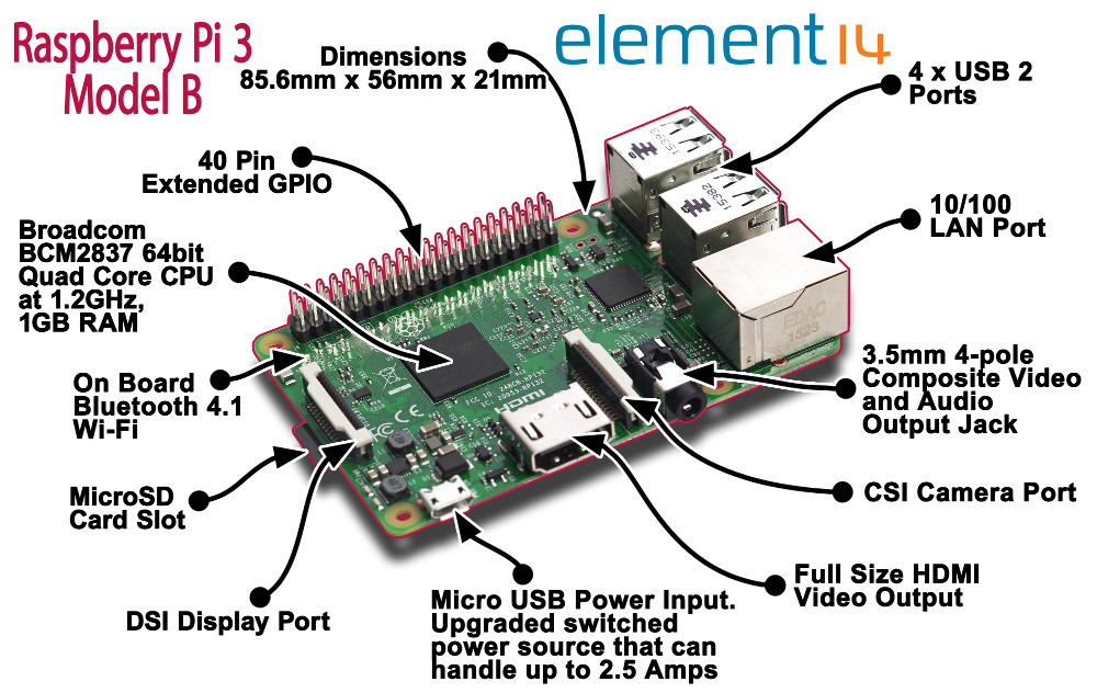 Raspberry pi 3 has 64 bit cpu but 32 bit raspbian os for for Raspberry pi 3 architecture