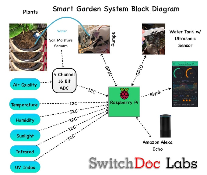 Raspberry Pi based garden monitoring system supplies five sensors