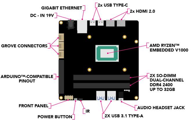 Udoo Bolt is first Ryzen V1000 based hacker board