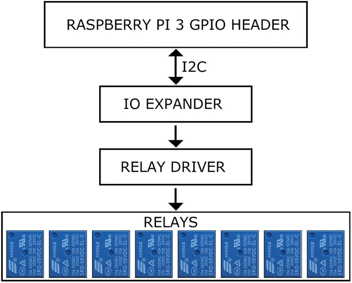 Stackable 8-relay add-on supports up to 64 relays per