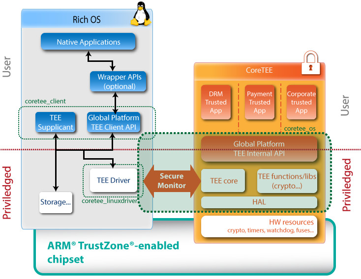 Trustzone tee tech ported to raspberry pi 3 for Raspberry pi 3 architecture