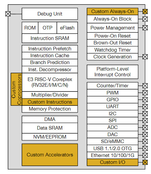 First SoCs based on open source RISC-V run Linux