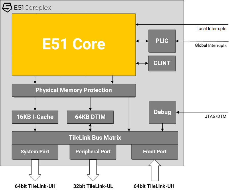 Design your own RISC-V SoC with SiFive's new
