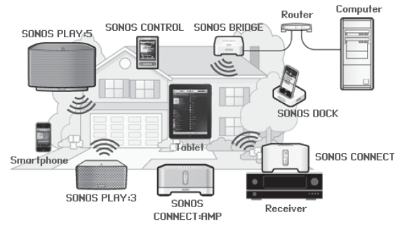 Low-end Sonos wireless music player runs Linux