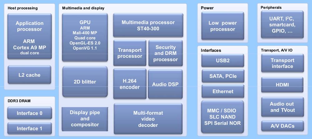 circuit diagram maker android images, Block diagram