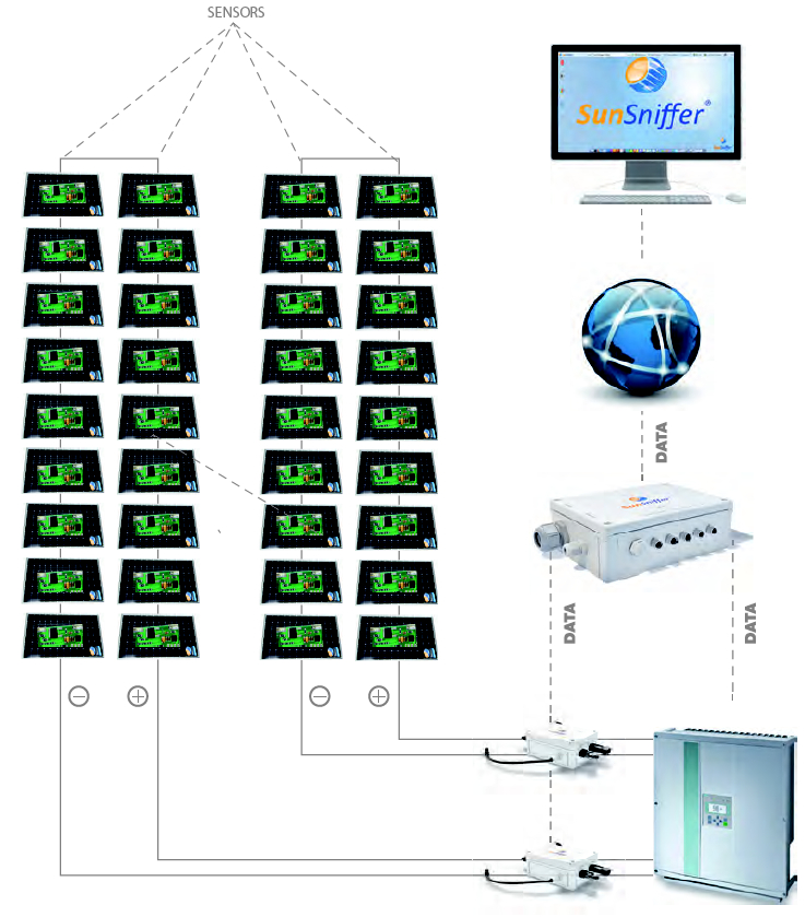 Plant Monitoring System : Solar plant monitoring system taps raspberry pi