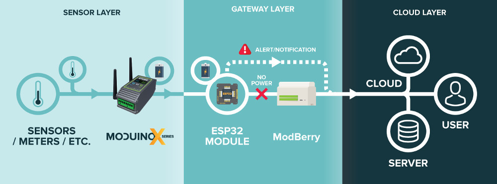Raspberry Pi CM3 based automation controller adds ESP32