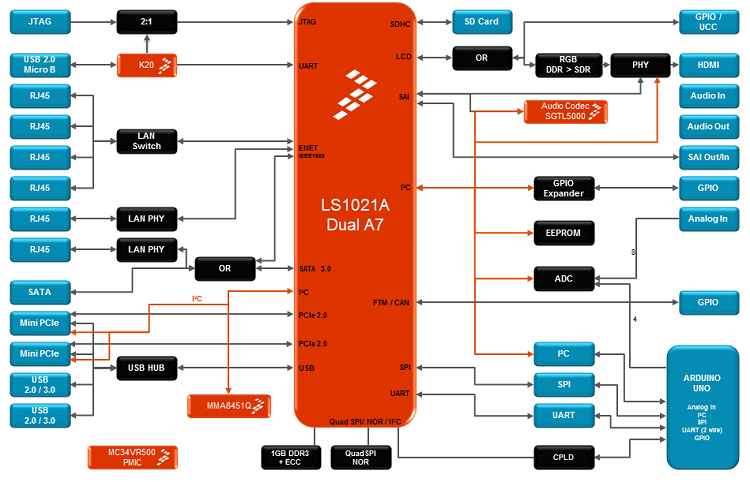 Iot Gateway Runs Linux On Qoriq Accepts Arduino Shields