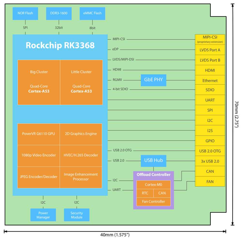 Linux Friendly Modules Adopt Hexa And Octa Core Rockchip Socs H 264 Decoder Block Diagram Rk3368 Q7 Click Image To Enlarge