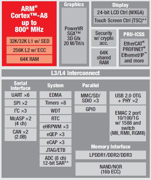 Tiny SODIMM-style COM runs Linux on AM335x