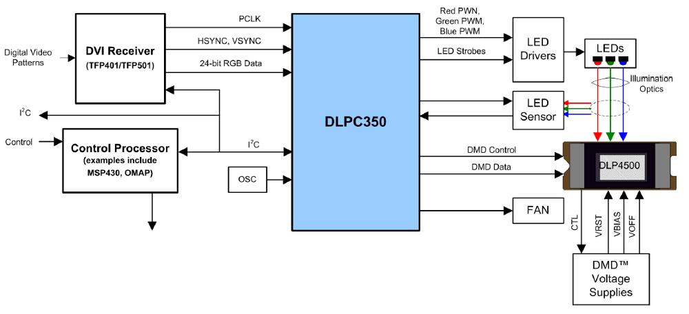 linux friendly ti dlp chipset targets 3d imaging apps. Black Bedroom Furniture Sets. Home Design Ideas