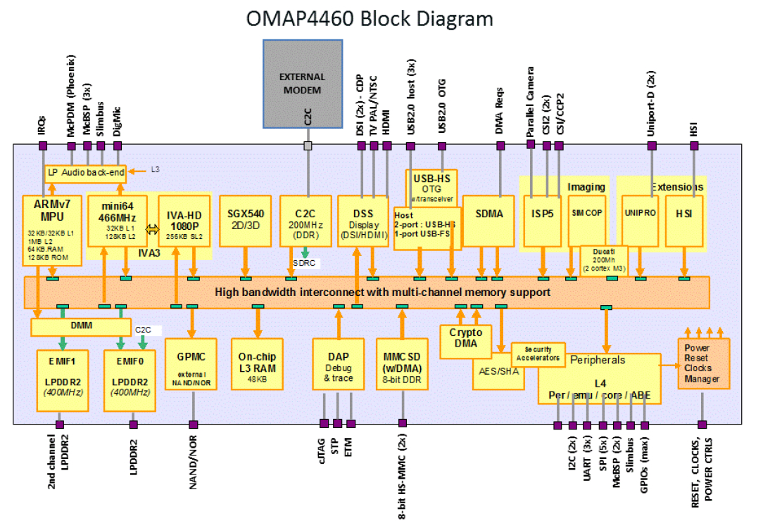 Worlds Smallest Dual Core Arm Cortex A9 Module Nexus 7 Block Diagram Diagrams Dart 4460 Com And Ti Omap4460 Soc Click Images To Enlarge