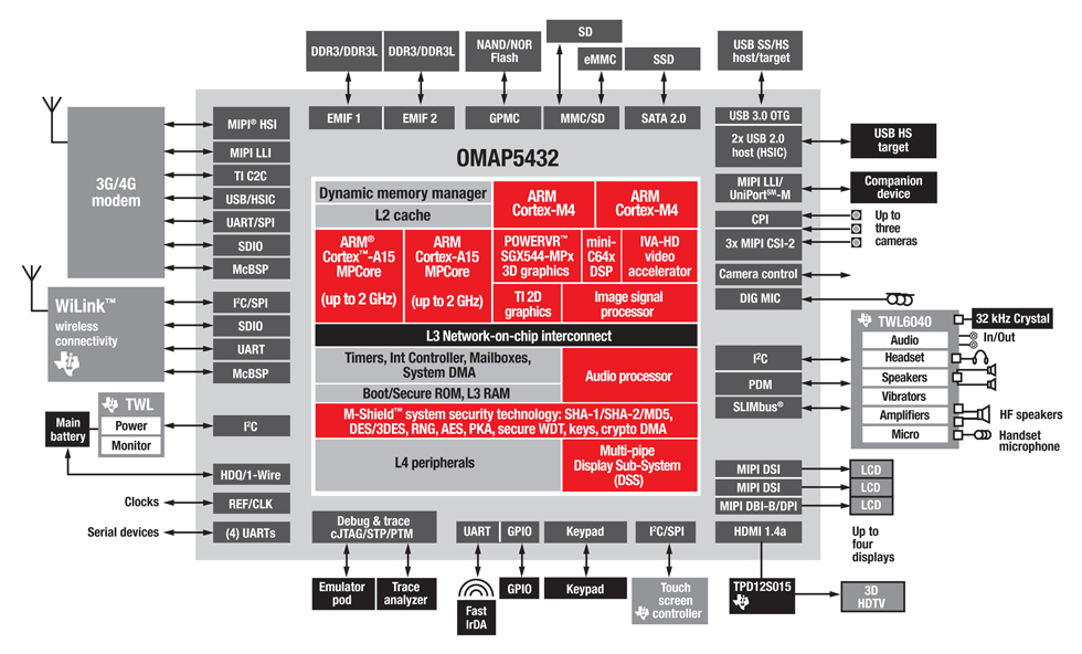 ti omap5432 dev kit boasts linux and android support application architecture diagram jacinto 5 block diagram #47