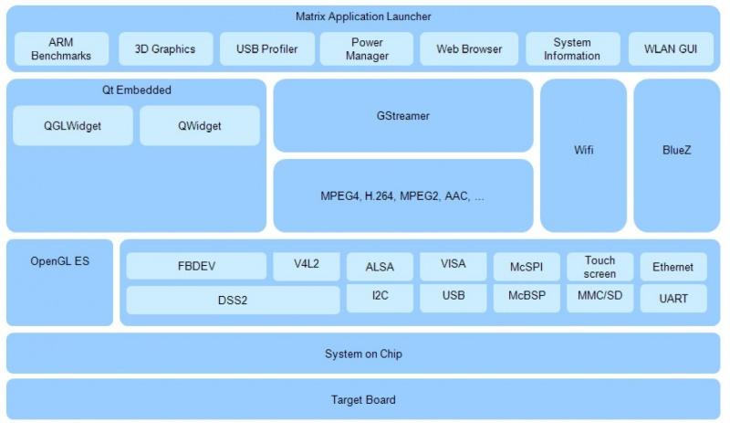 I O Rich Sbc Runs Linux On Cortex A9 Sitara Soc