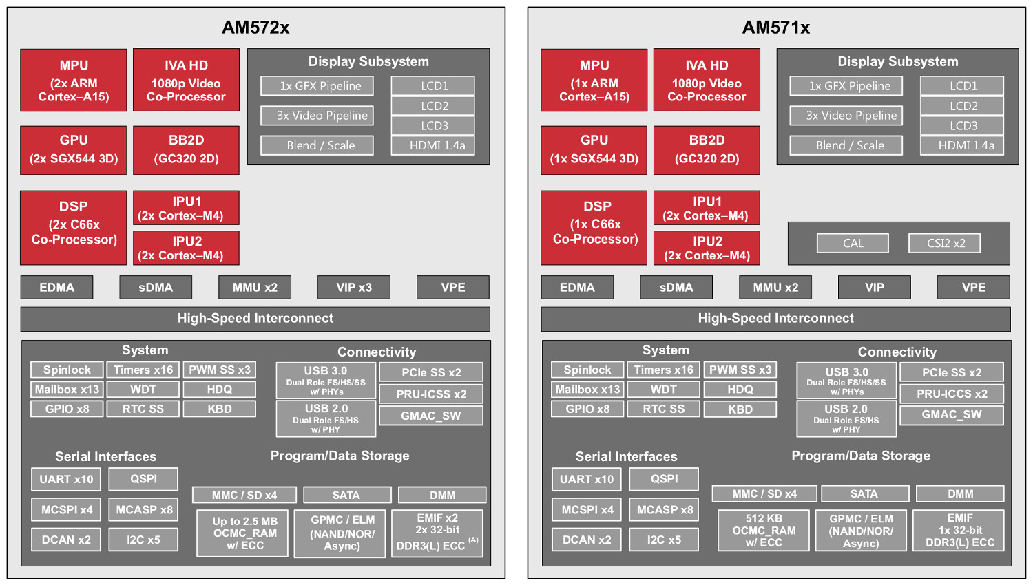 Sitara AM57x block diagrams for dual- and single-core parts (click image to  enlarge)