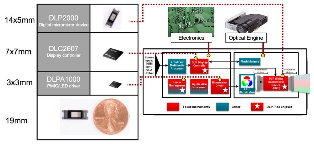 Ti U2019s  99 Dlp Pico Projector Board Connects To Beaglebone Black