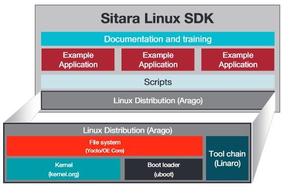 TI's Sitara SDK moves to mainline Linux