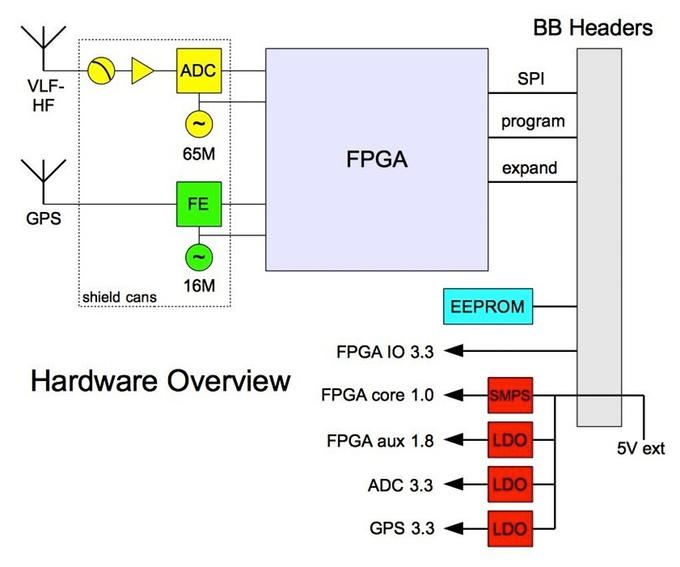 Open source BeagleBone SDR cape taps Xilinx Artix-7 FPGA