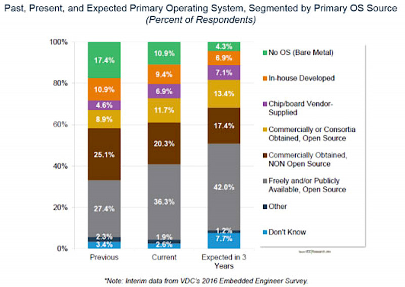 Survey shows Linux and FreeRTOS out front in embedded tech