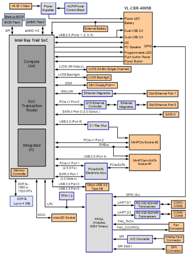 Rugged Bay Trail boardset offers dual GbE and dual mini-PCIe | Bay Trail D Block Diagram |  | LinuxGizmos.com