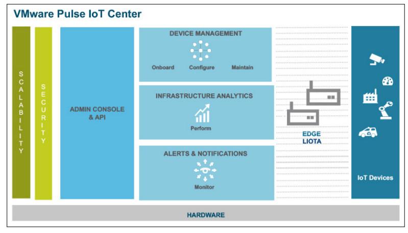 Adlink gear to showcase VMWare's Liota based IoT framework