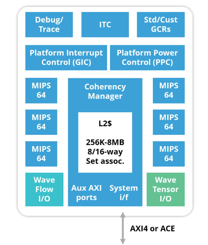 AI chip design combines up to six Linux-driven MIPS Open cores with