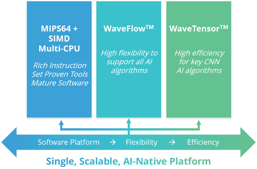 AI chip design combines up to six Linux-driven MIPS Open