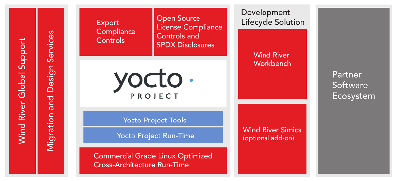 Wind River Linux adds 64-bit ARM, adopts Yocto Project 1 5