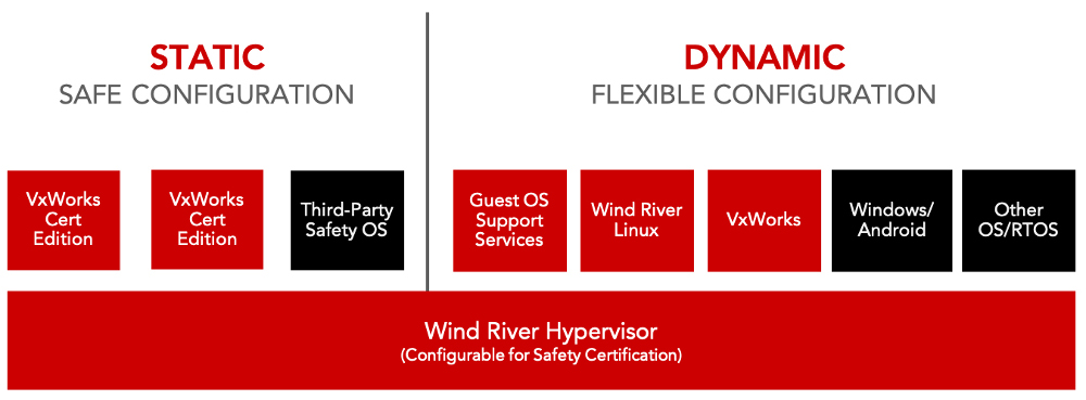 Wind River Linux and VxWorks team up for new Helix Virtualization
