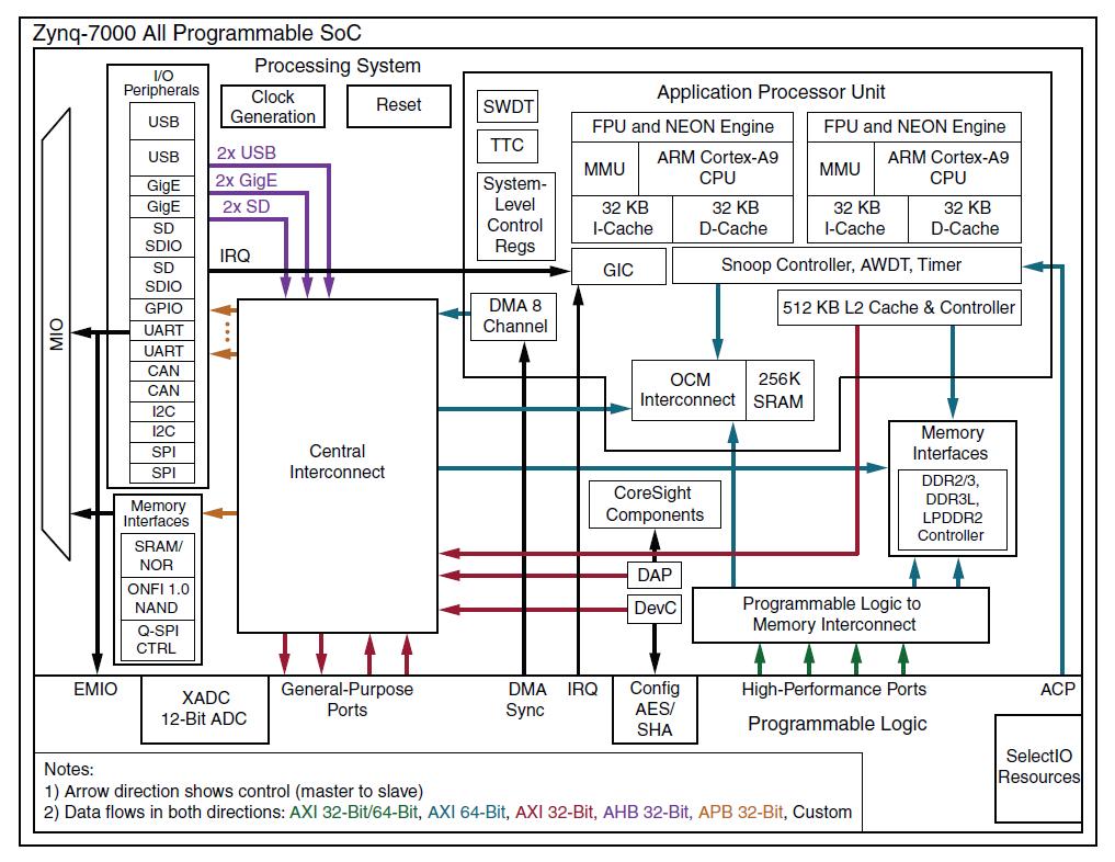 Handheld SDR Transceiver runs Linux on ARM+FPGA SoC