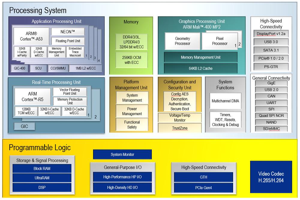 Xilinx adds dual core Cortex-A53/FPGA Zynq SoC model