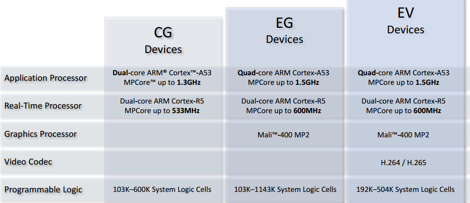 Xilinx adds dual core Cortex-A53/FPGA Zynq SoC model
