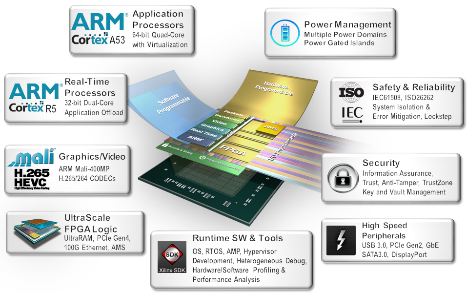 16nm Zynq SoC mixes Cortex-A53, FPGA, Cortex-R5