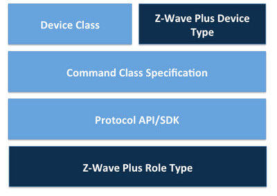 Z-Wave opens up with new public SDK and developer site